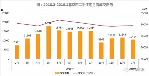 北京二手房价格