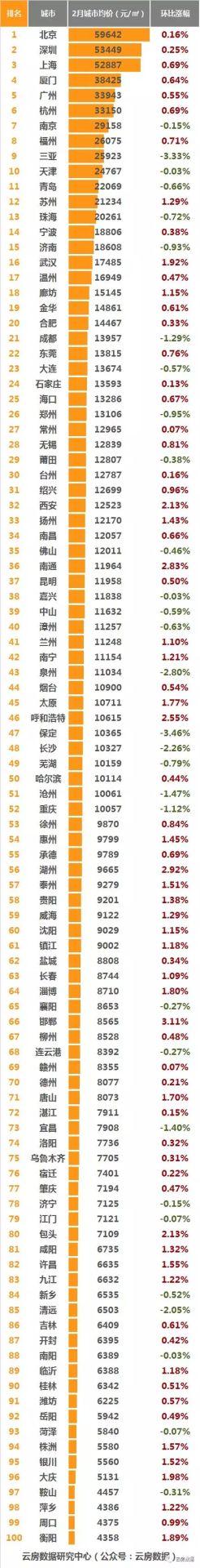 全国房价排名